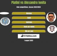 Platini vs Alexandru Ionita h2h player stats