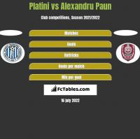 Platini vs Alexandru Paun h2h player stats