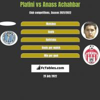 Platini vs Anass Achahbar h2h player stats
