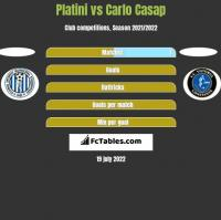 Platini vs Carlo Casap h2h player stats