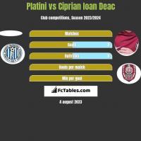 Platini vs Ciprian Ioan Deac h2h player stats