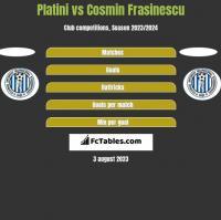 Platini vs Cosmin Frasinescu h2h player stats