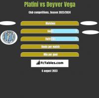 Platini vs Deyver Vega h2h player stats