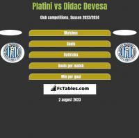 Platini vs Didac Devesa h2h player stats