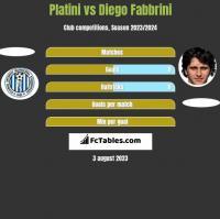 Platini vs Diego Fabbrini h2h player stats