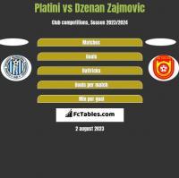 Platini vs Dzenan Zajmovic h2h player stats