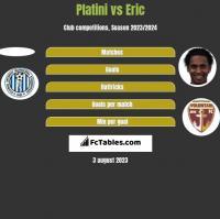 Platini vs Eric h2h player stats