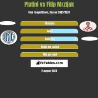 Platini vs Filip Mrzljak h2h player stats