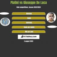 Platini vs Giuseppe De Luca h2h player stats