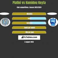 Platini vs Hamidou Keyta h2h player stats