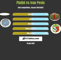 Platini vs Ivan Pesic h2h player stats