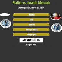 Platini vs Joseph Mensah h2h player stats