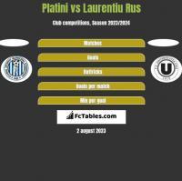 Platini vs Laurentiu Rus h2h player stats