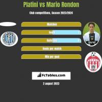 Platini vs Mario Rondon h2h player stats