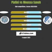 Platini vs Moussa Sanoh h2h player stats