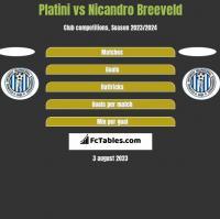 Platini vs Nicandro Breeveld h2h player stats