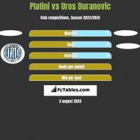 Platini vs Uros Duranovic h2h player stats
