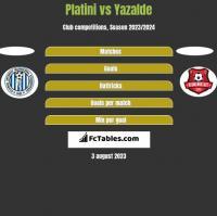 Platini vs Yazalde h2h player stats