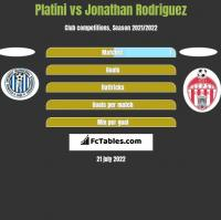Platini vs Jonathan Rodriguez h2h player stats