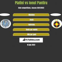 Platini vs Ionut Pantiru h2h player stats