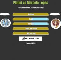 Platini vs Marcelo Lopes h2h player stats