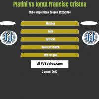 Platini vs Ionut Francisc Cristea h2h player stats