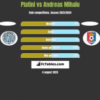 Platini vs Andreas Mihaiu h2h player stats