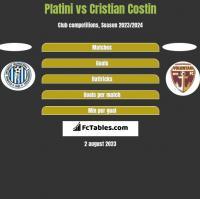Platini vs Cristian Costin h2h player stats