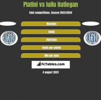 Platini vs Iuliu Hatiegan h2h player stats