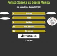 Pogiso Sanoka vs Deolin Mekoa h2h player stats