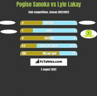 Pogiso Sanoka vs Lyle Lakay h2h player stats