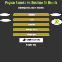 Pogiso Sanoka vs Rushine De Reuck h2h player stats