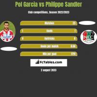 Pol Garcia vs Philippe Sandler h2h player stats