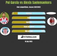 Pol Garcia vs Alexis Saelemaekers h2h player stats