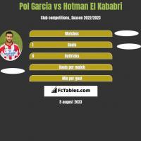 Pol Garcia vs Hotman El Kababri h2h player stats