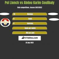Pol Llonch vs Abdou Karim Coulibaly h2h player stats