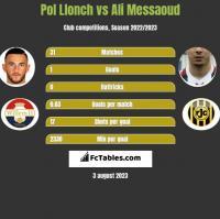 Pol Llonch vs Ali Messaoud h2h player stats