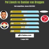 Pol Llonch vs Damian van Bruggen h2h player stats