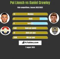 Pol Llonch vs Daniel Crowley h2h player stats