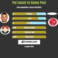 Pol Llonch vs Danny Post h2h player stats