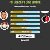 Pol Llonch vs Elmo Lieftink h2h player stats