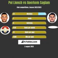 Pol Llonch vs Goerkem Saglam h2h player stats
