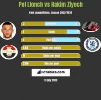Pol Llonch vs Hakim Ziyech h2h player stats