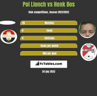 Pol Llonch vs Henk Bos h2h player stats