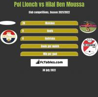 Pol Llonch vs Hilal Ben Moussa h2h player stats