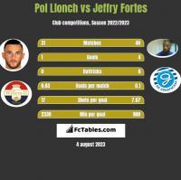 Pol Llonch vs Jeffry Fortes h2h player stats