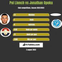 Pol Llonch vs Jonathan Opoku h2h player stats