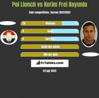 Pol Llonch vs Kerim Frei Koyunlu h2h player stats