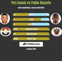 Pol Llonch vs Pablo Rosario h2h player stats