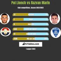 Pol Llonch vs Razvan Marin h2h player stats